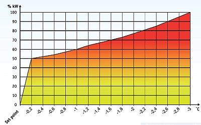promiennik-scr-wykres-modulacji